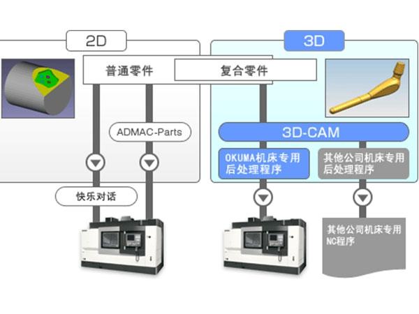 3D-CAM后处理程序